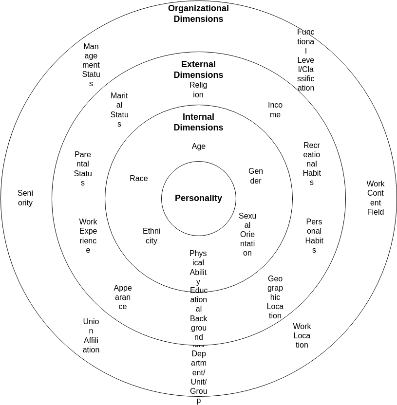 Four Layers Personality Dimensions (Circle Map Example)