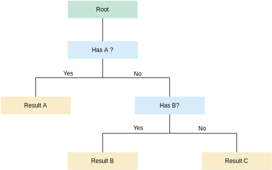 Dichotomous Key Template (Dichotomous Key Example)