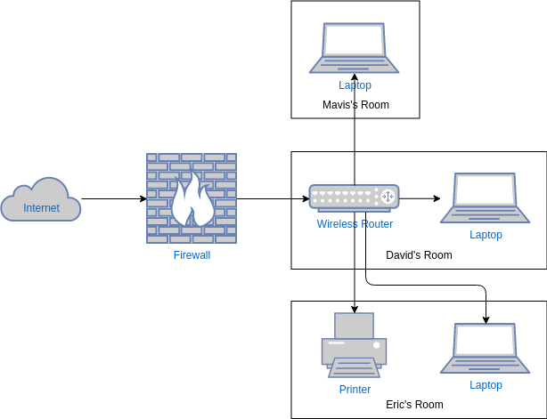 Home Network Diagram Template (Network Diagram Example)