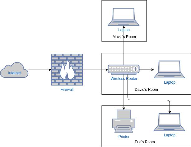 Network Diagram template: Home Network Diagram Template (Created by Diagrams's Network Diagram maker)