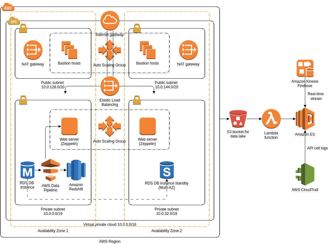 AWS Architecture Diagram template: Data Lake Foundation on AWS (Created by Diagrams's AWS Architecture Diagram maker)