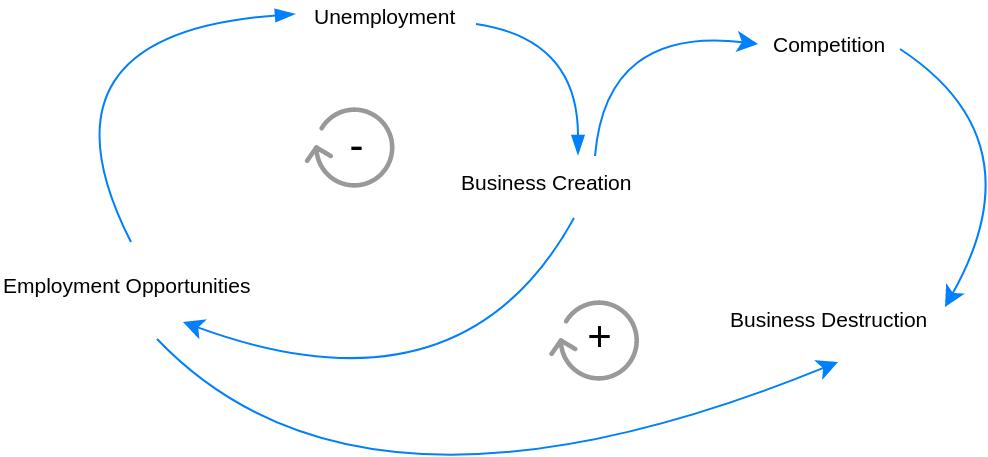Causal Loop Diagram template: Jobs Causal Loop Diagram (Created by Diagrams's Causal Loop Diagram maker)