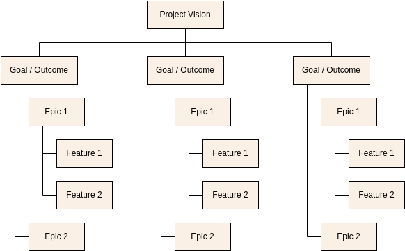 Agile Requirements Breakdown Structure Template (Work Breakdown Structure Example)
