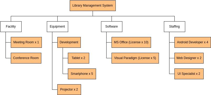Work Breakdown Structure template: Resource Breakdown Structure (Created by Diagrams's Work Breakdown Structure maker)