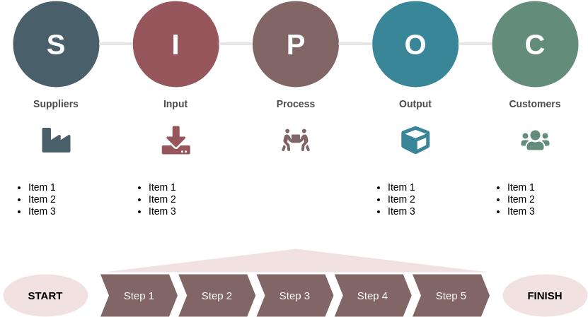 Block Diagram template: SIPOC Process Mapping Template (Created by Diagrams's Block Diagram maker)