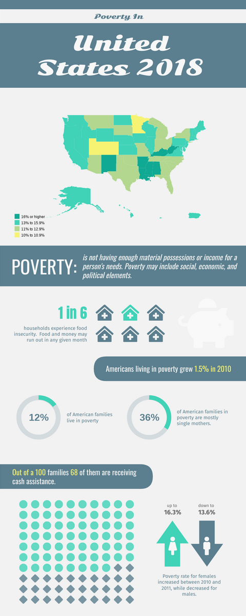 Infographic template: 2018 Poverty Rate in the United States (Created by InfoART's Infographic maker)