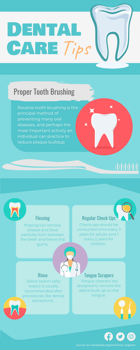 Infographic template: Infographic Of Dental Care Tips (Created by InfoART's Infographic maker)
