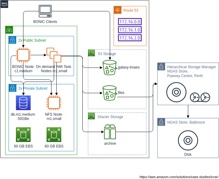AWS Architecture Diagram template: theSkyNet architecture (Created by Diagrams's AWS Architecture Diagram maker)