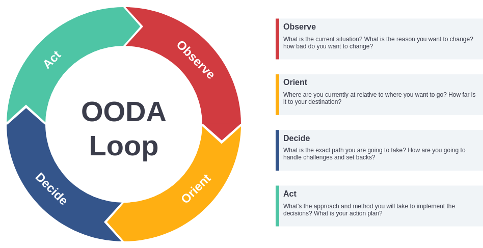 OODA Diagram Template (OODA Loop Example)