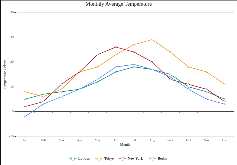 Line Chart template: Monthly Average Temperature (Created by Diagrams's Line Chart maker)