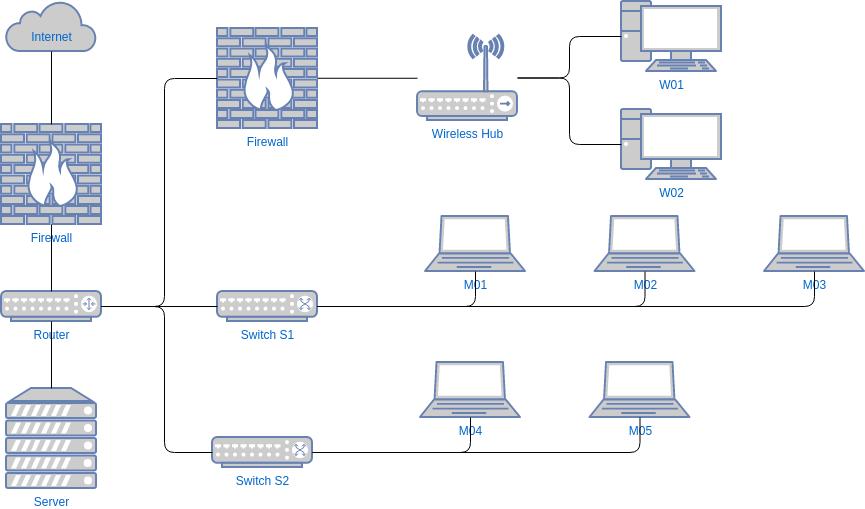 網絡圖 template: Office Network Diagram Example (Created by Diagrams's 網絡圖 maker)