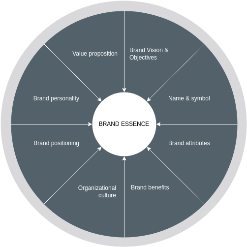 Brand Essence Wheel template: Brand Essence Wheel Model (Created by Diagrams's Brand Essence Wheel maker)