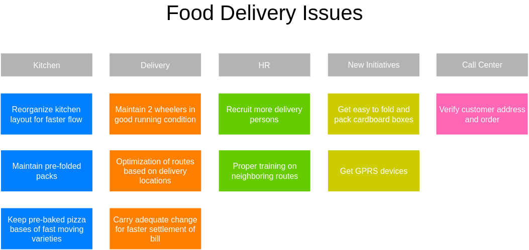 Affinity Diagram template: Food Delivery issues Affinity Diagram (Created by Diagrams's Affinity Diagram maker)