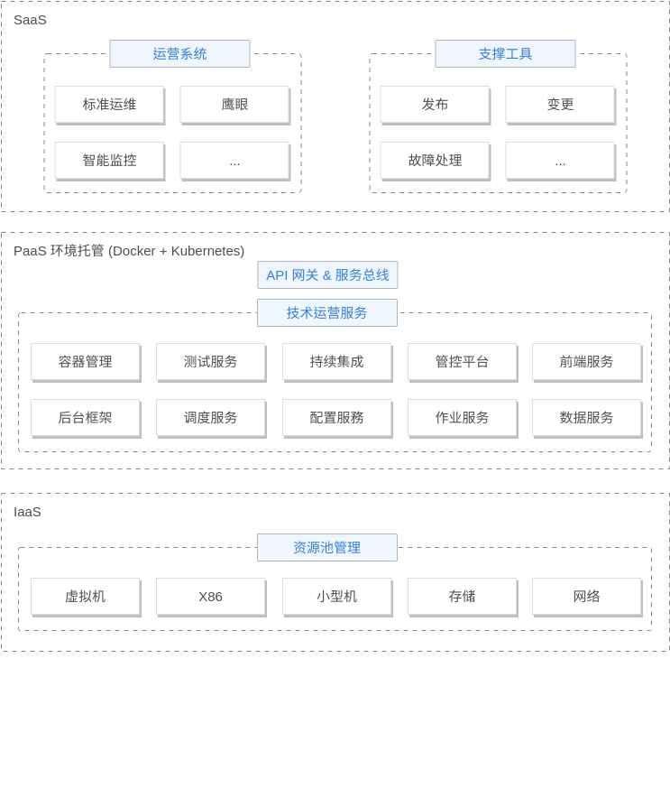 运维解决方案 (Tencent Cloud Architecture Diagram Example)