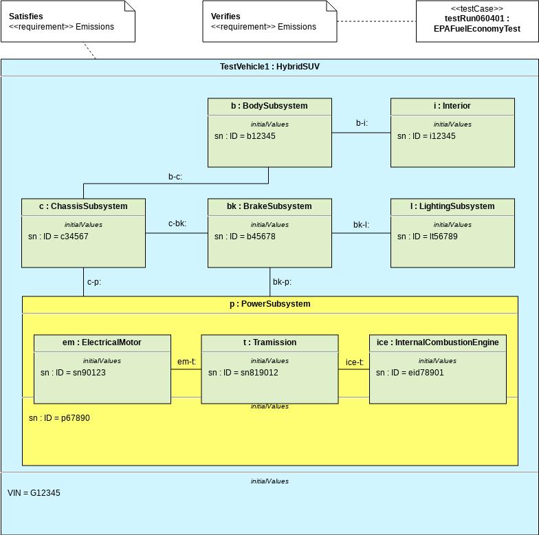 HSUV EPA Fuel Economy Test (Internal Block Diagram Example)