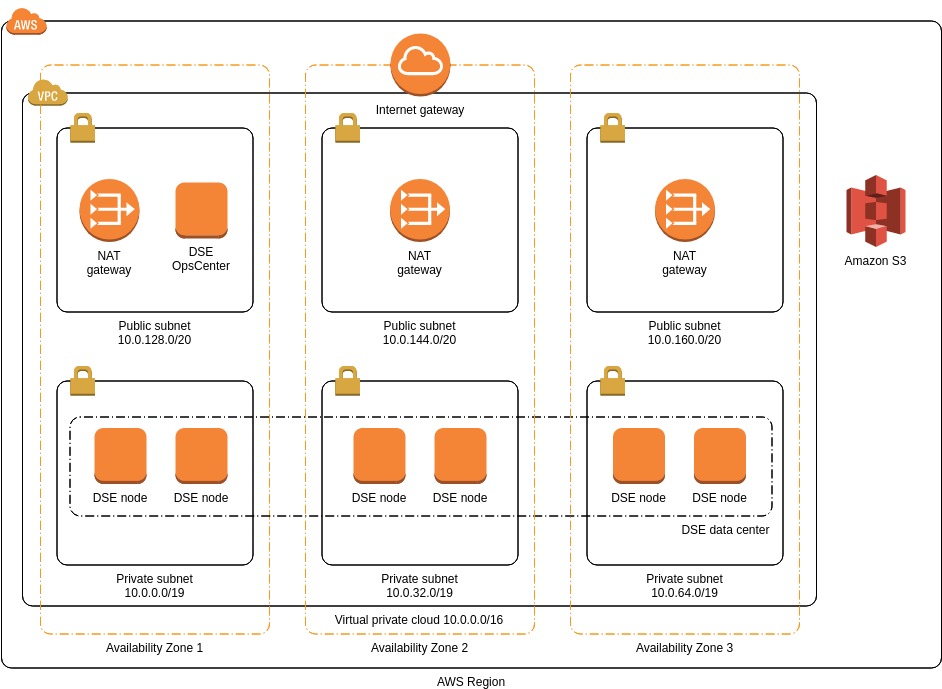 AWS Architecture Diagram template: DataStax Enterprise (Created by Diagrams's AWS Architecture Diagram maker)