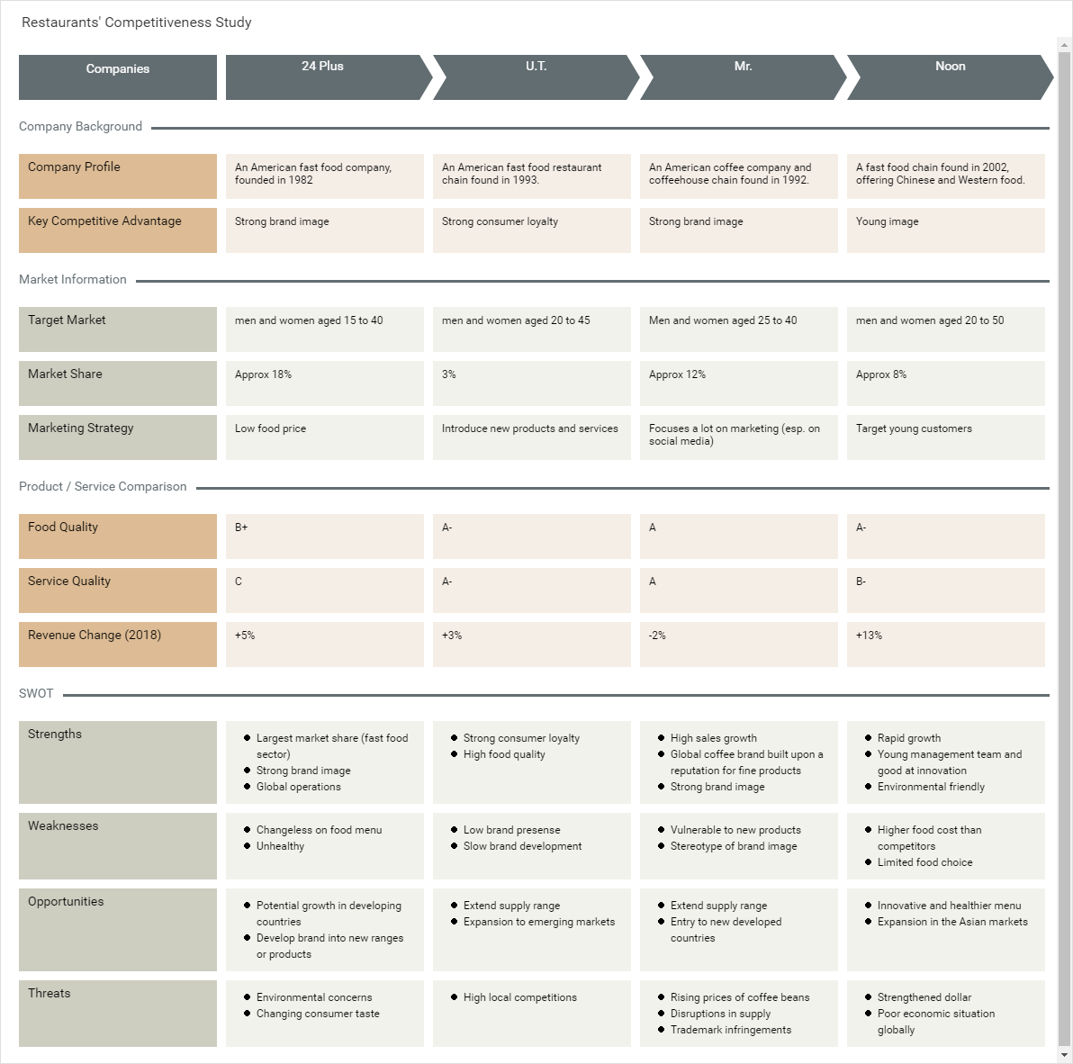 Competitor Analysis template: Restaurants' Competitiveness Study (Created by Diagrams's Competitor Analysis maker)