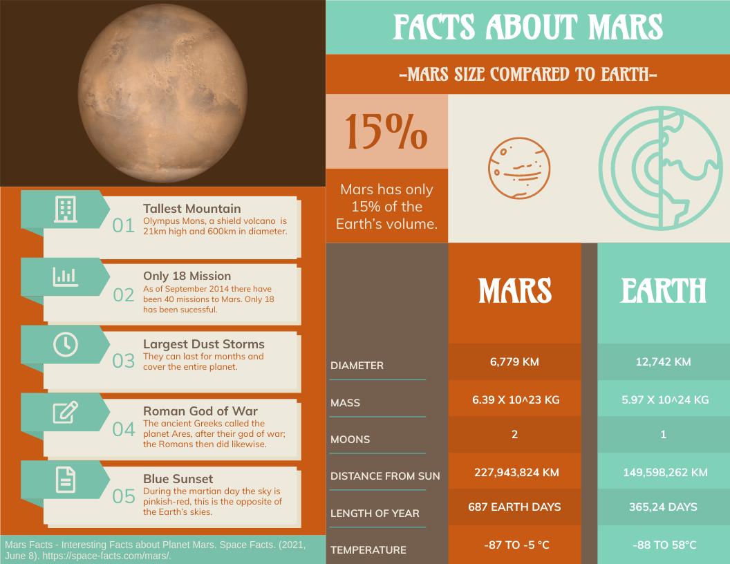 Infographic template: Mars Data Analytics Horizontal Infographic (Created by InfoART's Infographic maker)
