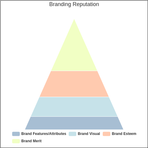 Branding Reputation (Pyramid Chart Example)