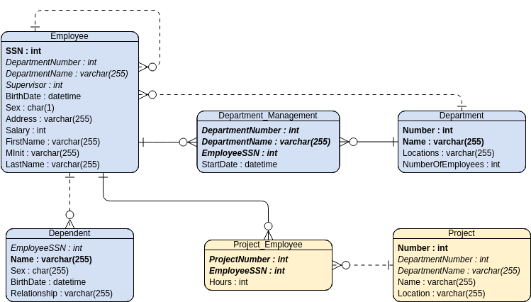 Entity Relationship Diagram template: MIS (Created by Diagrams's Entity Relationship Diagram maker)