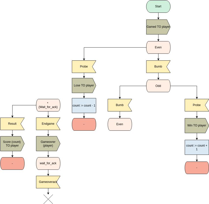 SDL Diagram template: SDL Diagram for Process Game (Created by Diagrams's SDL Diagram maker)
