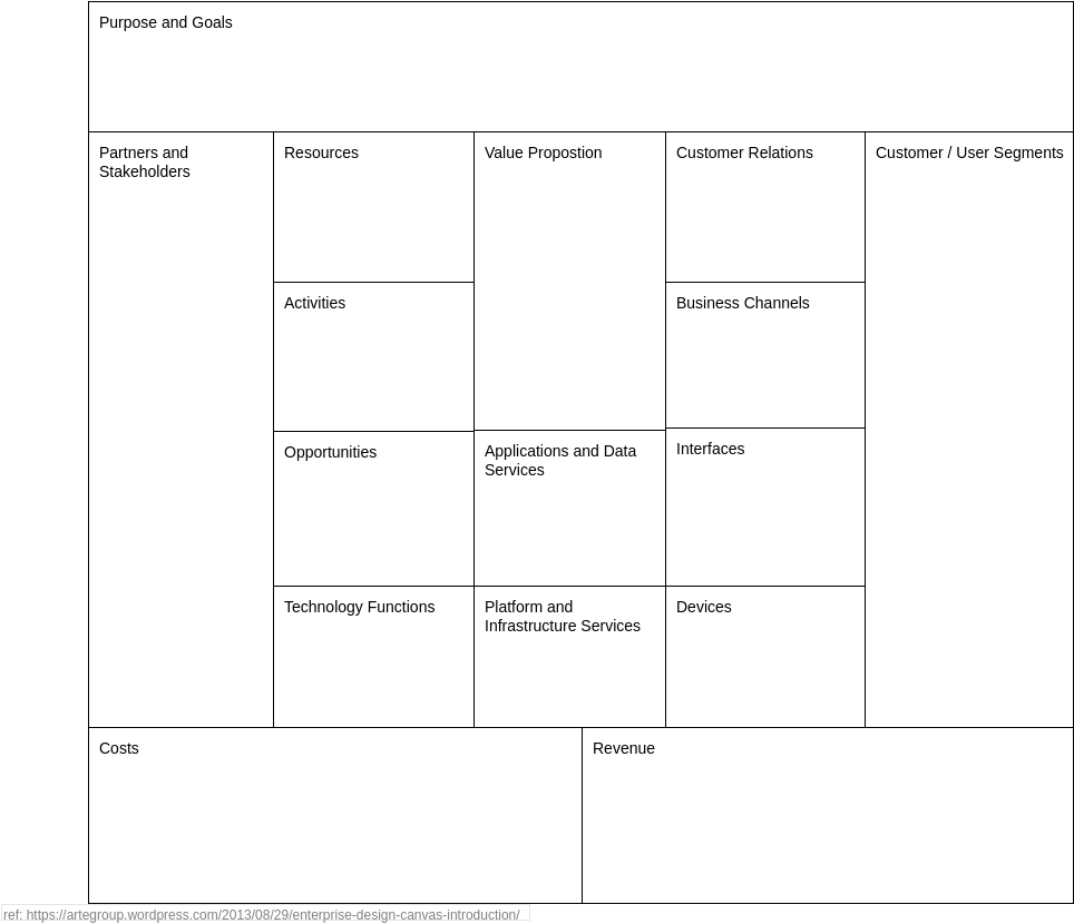 Enterprise Design Canvas