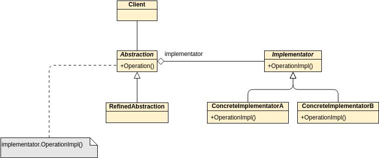 Class Diagram template: GoF Design Patterns - Bridge (Created by Diagrams's Class Diagram maker)