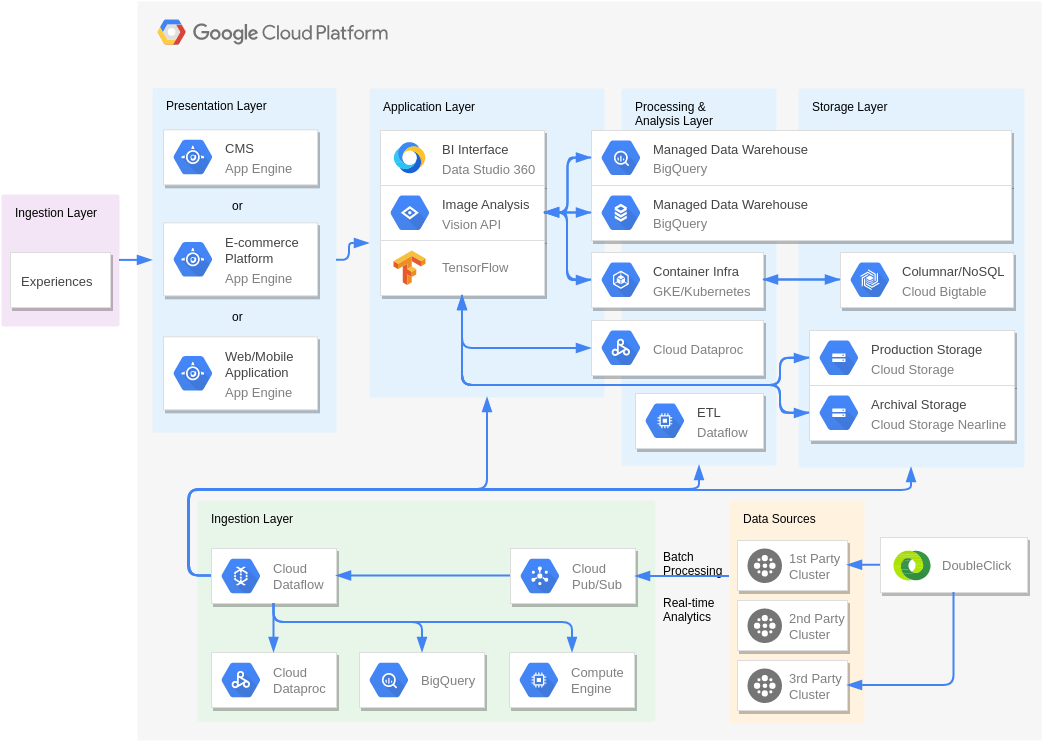 Publisher side analysis (GoogleCloudPlatformDiagram Example)