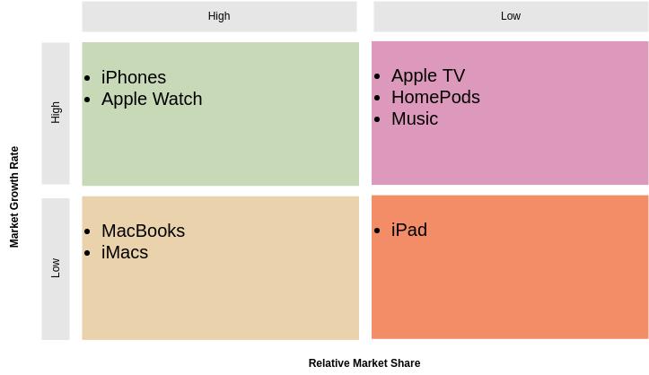 BCG Matrix Apple Products Example (BCG Matrix Example)