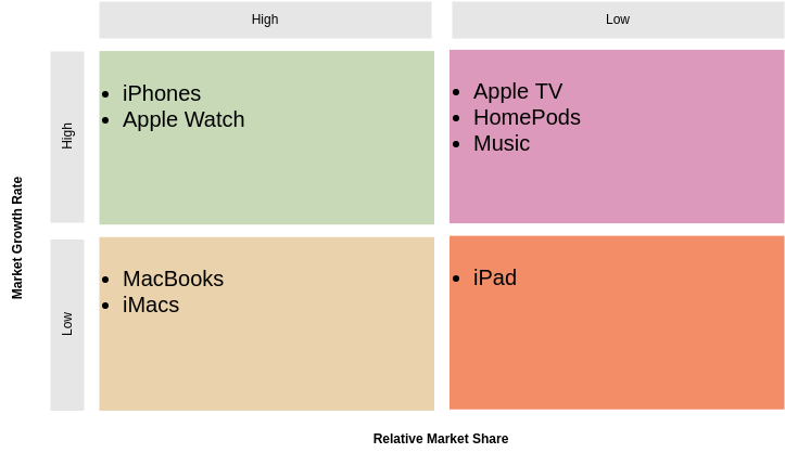 BCG Matrix template: BCG Matrix Apple Products Example (Created by Diagrams's BCG Matrix maker)