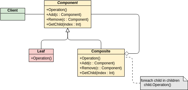 GoF Design Patterns - Composite (Class Diagram Example)