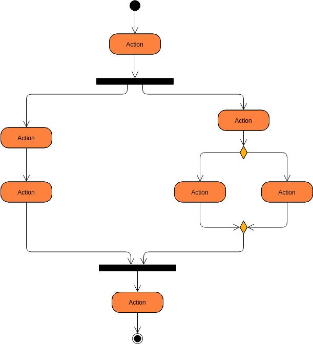 Basic Activity Diagram Activity Diagram Example