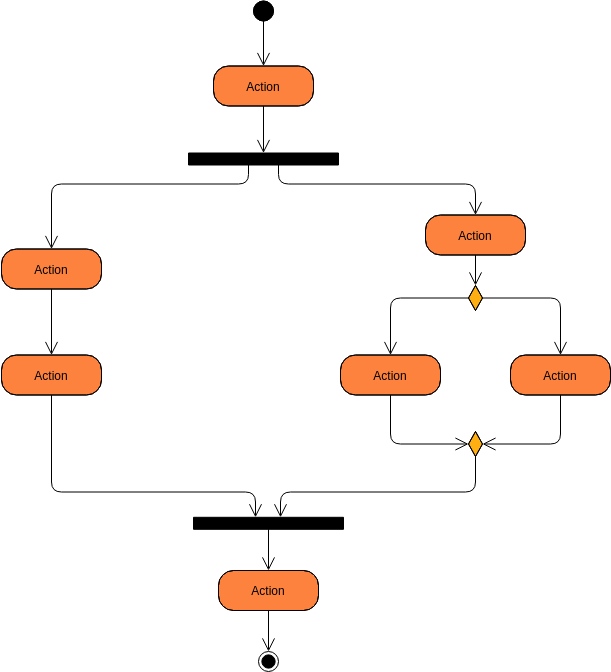 Activity Diagram template: Basic Activity Diagram (Created by Diagrams's Activity Diagram maker)
