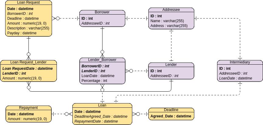Entity Relationship Diagram template: Small Loan System (Created by Diagrams's Entity Relationship Diagram maker)