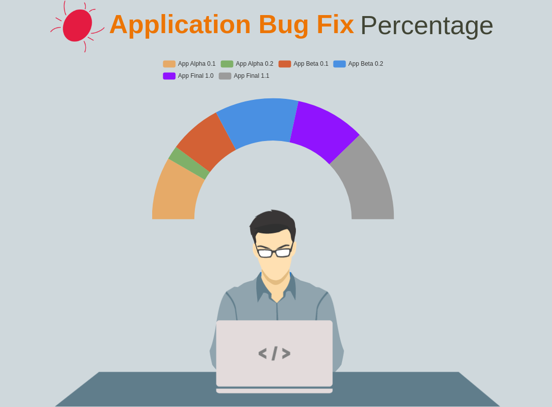 Application Bug Fix Percentage (Gauge Chart Example)