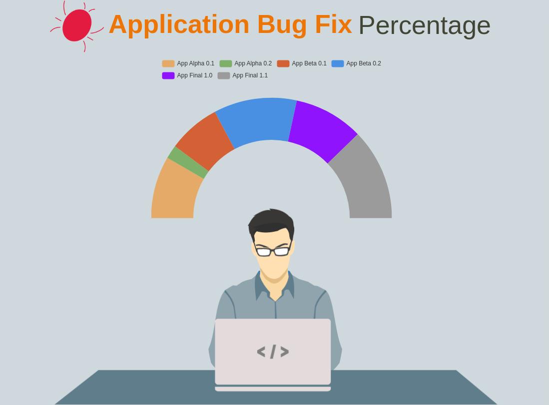 Semi Doughnut template: Application Bug Fix Percentage (Created by Diagrams's Semi Doughnut maker)