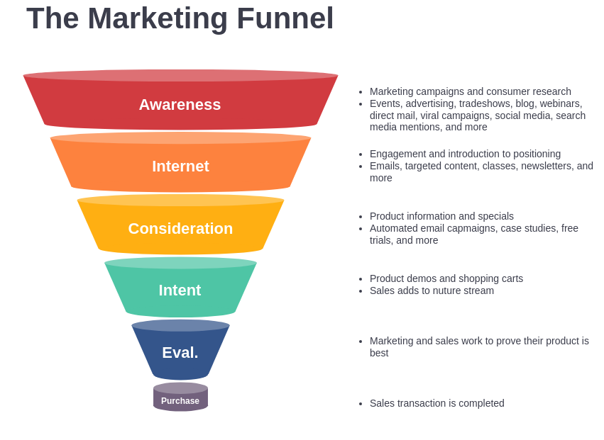 Marketing Funnel Template (Marketing Funnel Example)