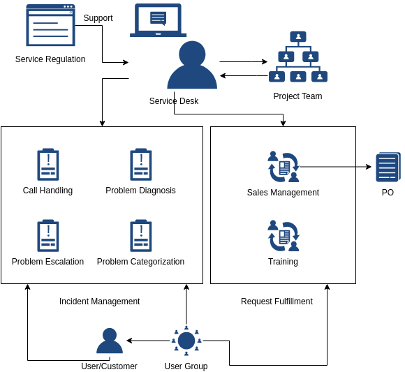 ITIL Diagram template: Service Desk Responsibilities (Created by Diagrams's ITIL Diagram maker)
