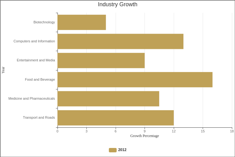 industry growth (Bar Chart Example)