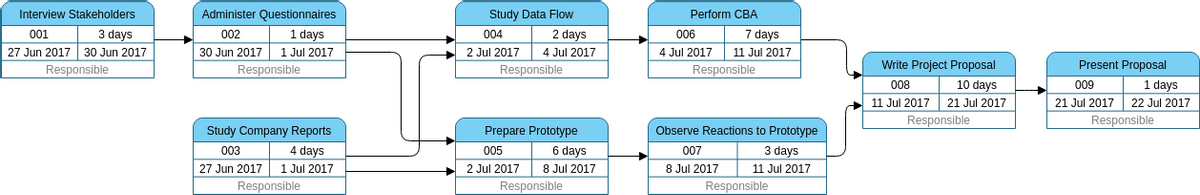 PERT Chart template: Prepare Project Proposal (Created by Diagrams's PERT Chart maker)
