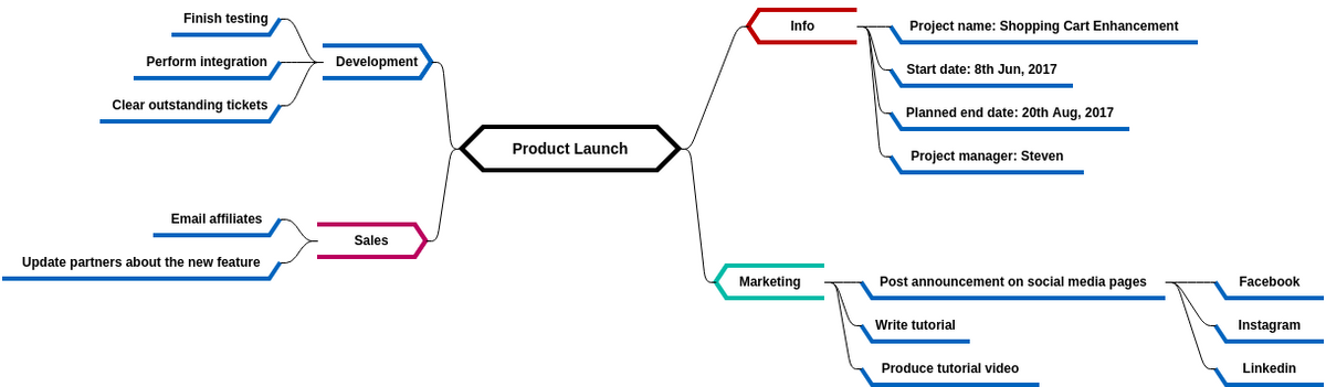 Mind Map Diagram template: Product Launch (Created by Diagrams's Mind Map Diagram maker)