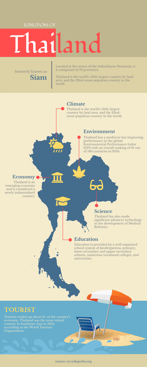 Infographic template: Kingdom of Thailand Infographic (Created by InfoART's Infographic maker)