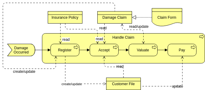 Archimate Diagram template: Business Process 3 (Created by Diagrams's Archimate Diagram maker)