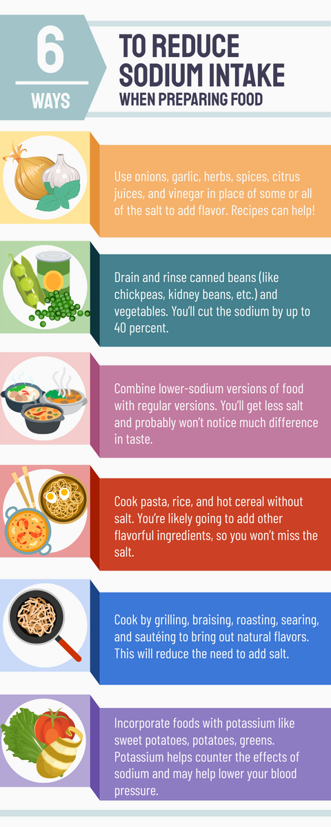 Infographic template: 6 Ways to reduce sodium intake when preparing food Infographic (Created by InfoART's Infographic maker)