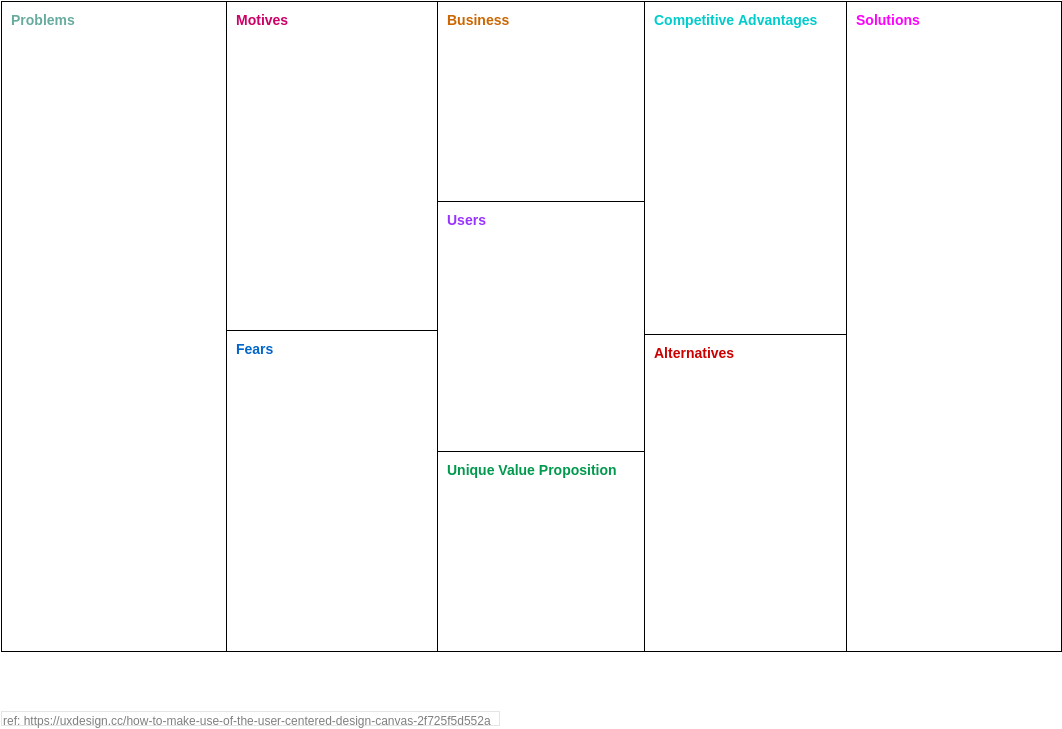 User-Centered Design Canvas (Product Planning Example)