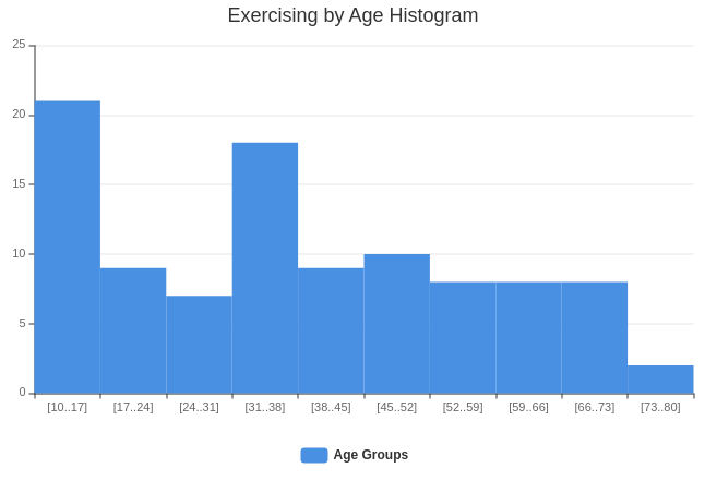 Exercising by Age Histogram (Histogram Example)