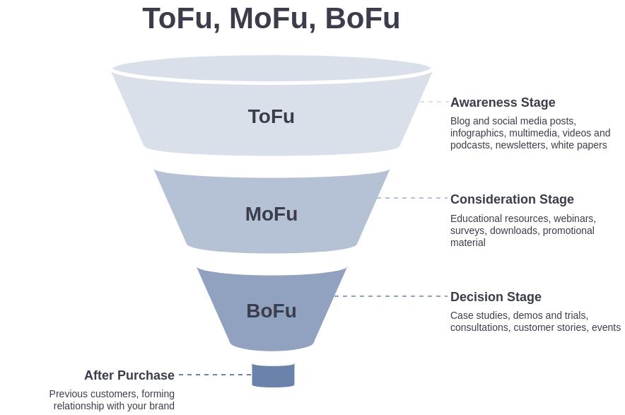ToFu, MoFu, BoFu Funnel (ToFu, MoFu, BoFu Example)