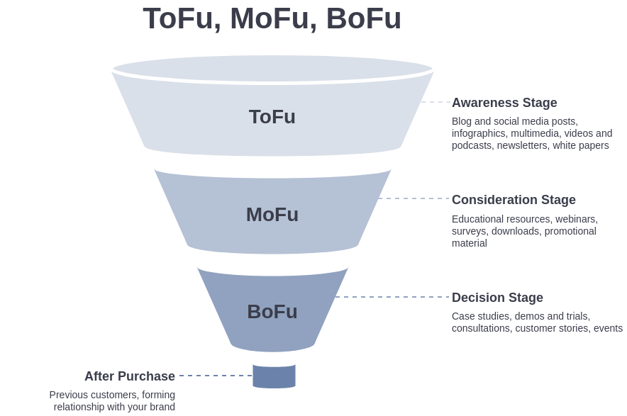 ToFu, MoFu, BoFu template: ToFu, MoFu, BoFu Funnel (Created by Diagrams's ToFu, MoFu, BoFu maker)