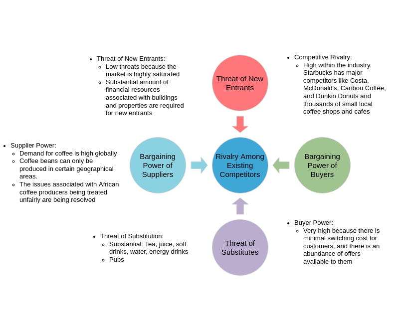 Five Forces Analysis template: Startbucks Coffee (Created by Diagrams's Five Forces Analysis maker)