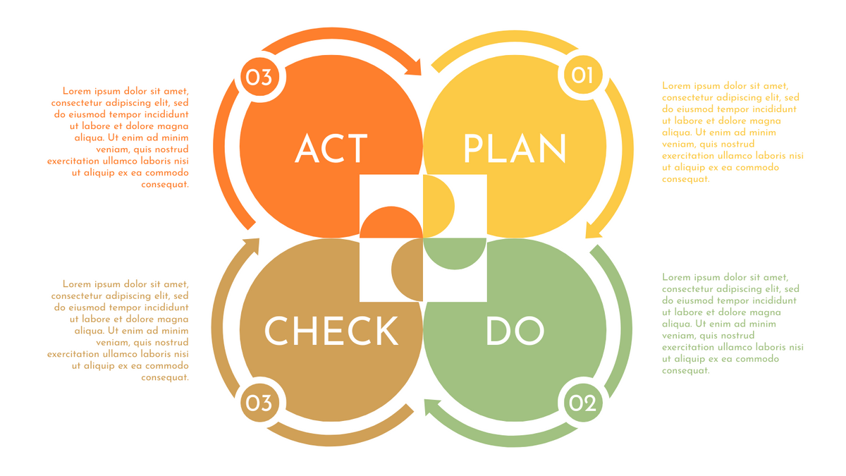 PDCA Model template: PDCA Cycle Template (Created by InfoART's PDCA Model marker)